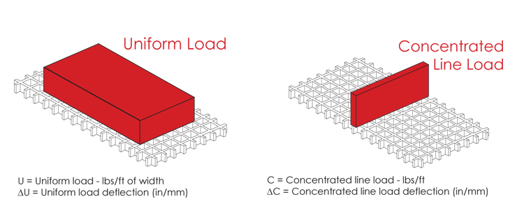 examples of uniform load and concentrated line load